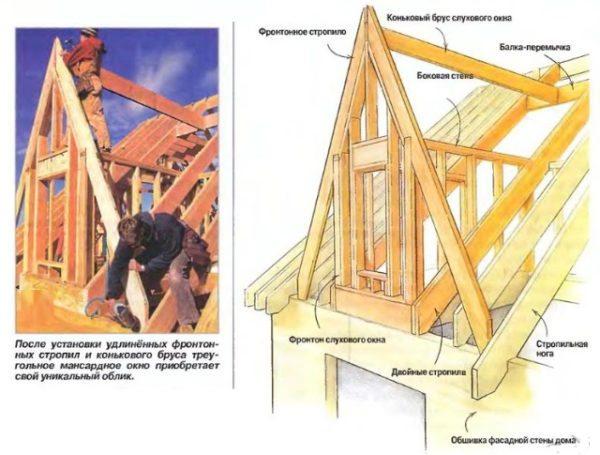 В треугольной конструкции выходной проем между стропил делается прямоугольным.