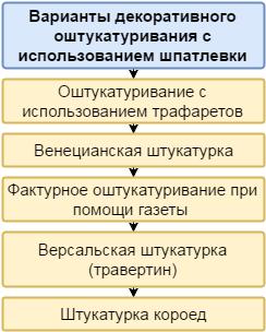Варианты декоративного оштукатуривания с использованием шпатлевки