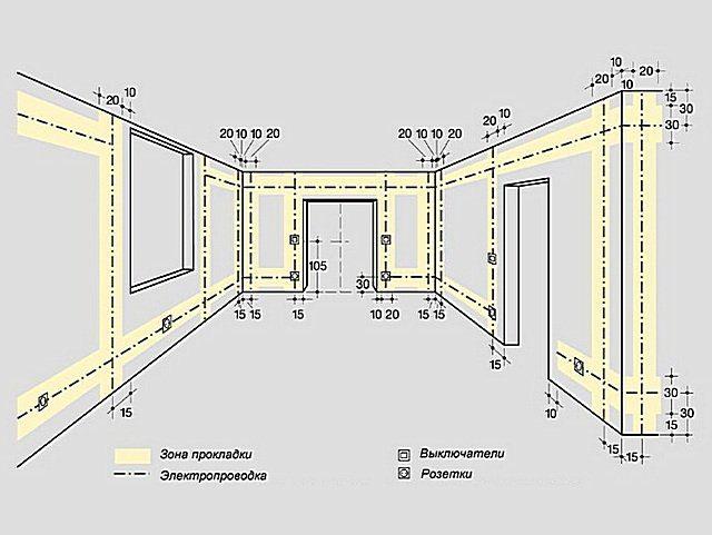 Важно предусмотреть все элементы проводки, чтобы знать расположение элементов конструкции и рассчитать точное количество материалов и комплектующих