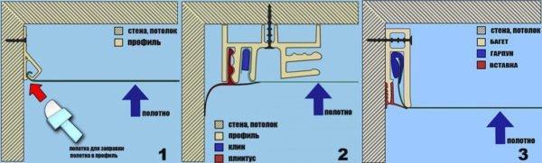 Виды багетов для крепления натяжного потолка слева направо: кулачковый, клиновый и гарпунный