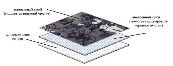 Как клеить флизелиновые обои на бумажной основе