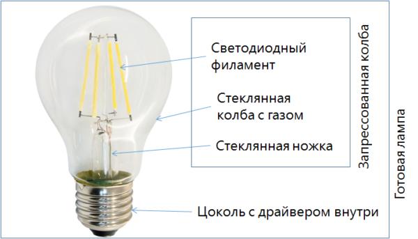 Внешний вид и устройство лампы на светодиодных нитях.