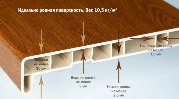 Внутренняя структура панели