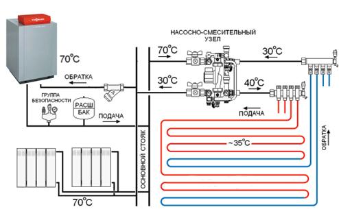 Водяная система обогрева наиболее сложная