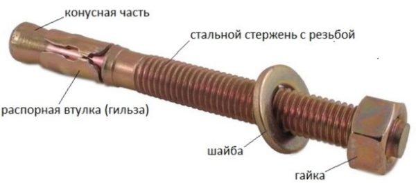 Анкер клиновой характеристики изделия