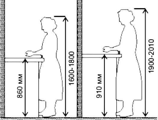 Высота столешницы подбирается также с учетом роста человека