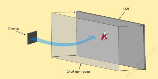 Застывший грунт образует полимерный слой, не пропускающий влагу, которая содержится в плиточном клее